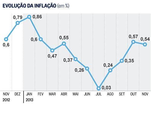 evolucao-inflacao-1