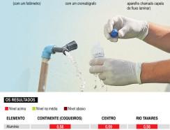 Água de Florianópolis tem níveis de alumínio acima do recomendado pelo Ministério da Saúde